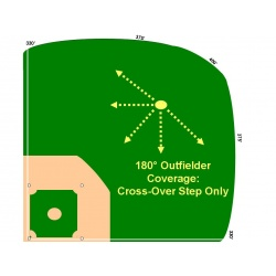 Outfield Jumps, Reads, & Angles